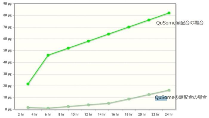 QuSomeローション滞留性試験の結果
